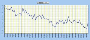1カ月目の体重の記録