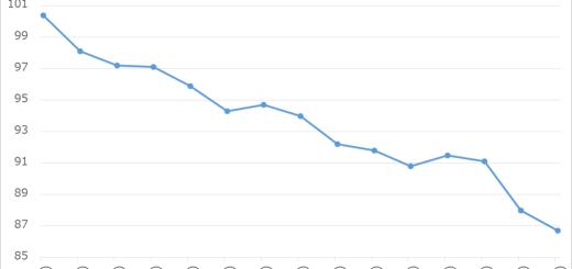 プチ糖質制限とFitbitで3ヶ月で体重を10kg落としてみた